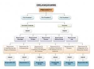 Dieuf Diagram